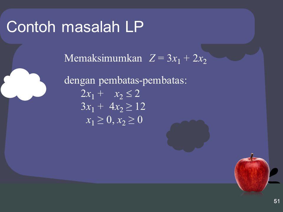 Contoh masalah LP Memaksimumkan Z = 3x1 + 2x2