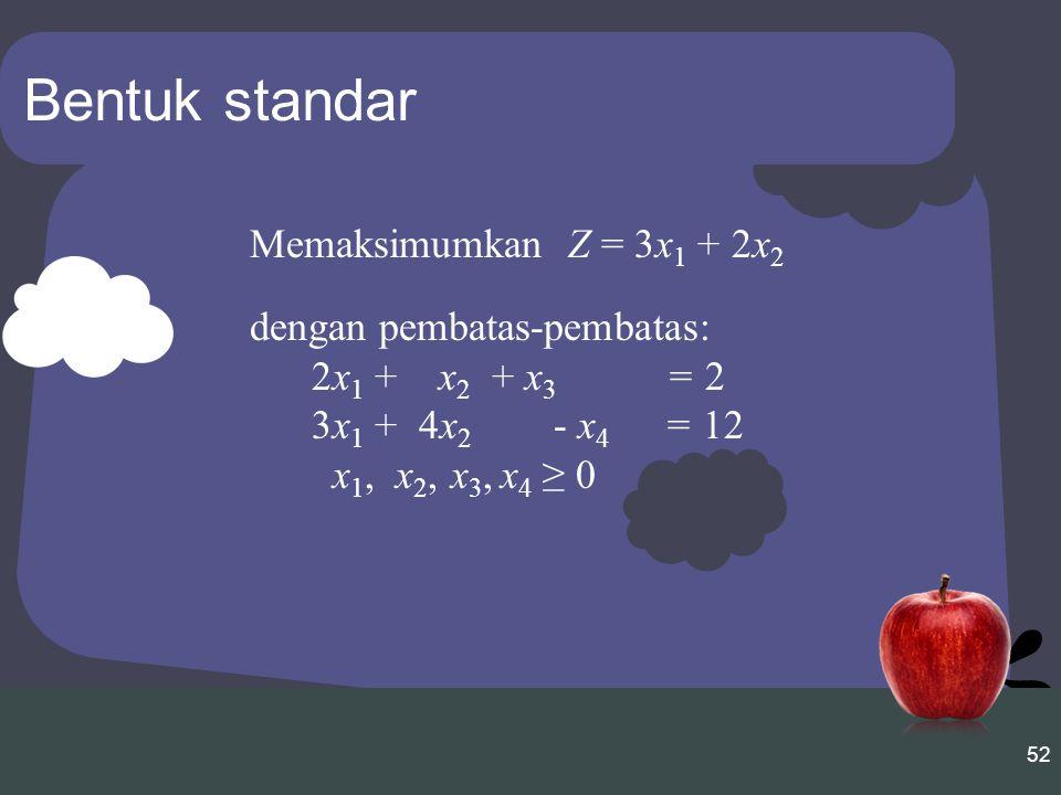 Bentuk standar Memaksimumkan Z = 3x1 + 2x2 dengan pembatas-pembatas: