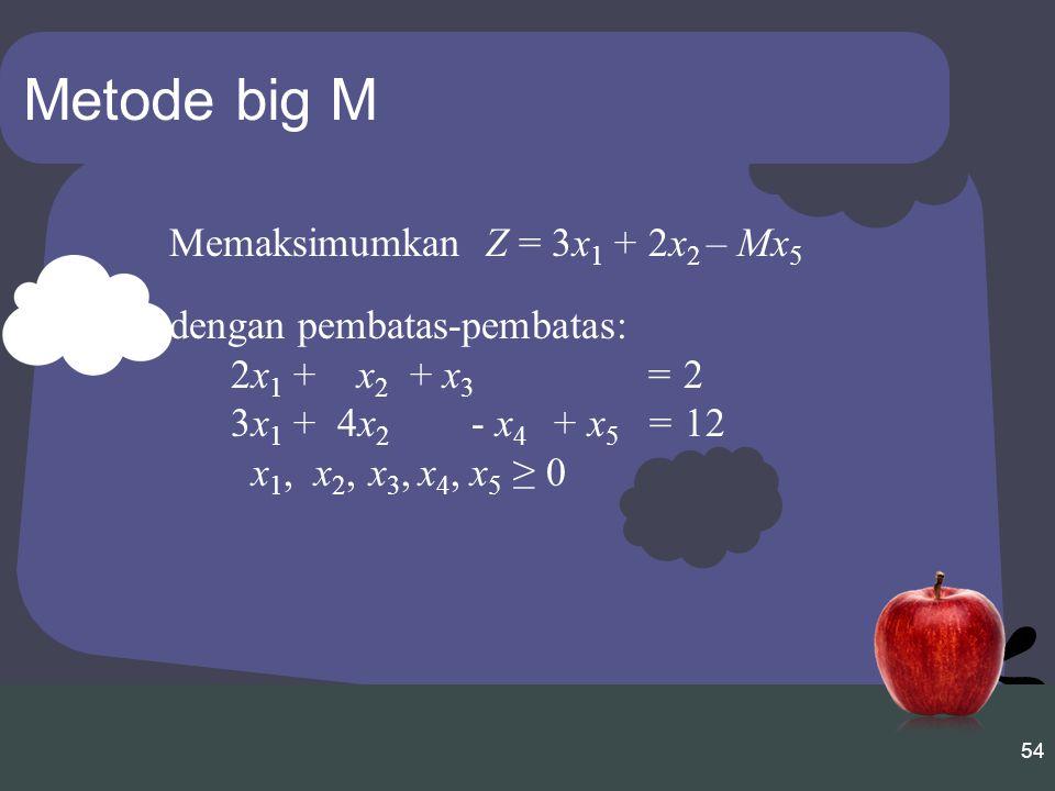 Metode big M Memaksimumkan Z = 3x1 + 2x2 – Mx5