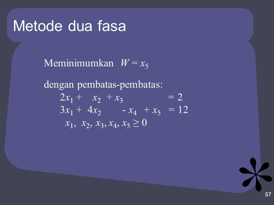 Metode dua fasa Meminimumkan W = x5 dengan pembatas-pembatas: