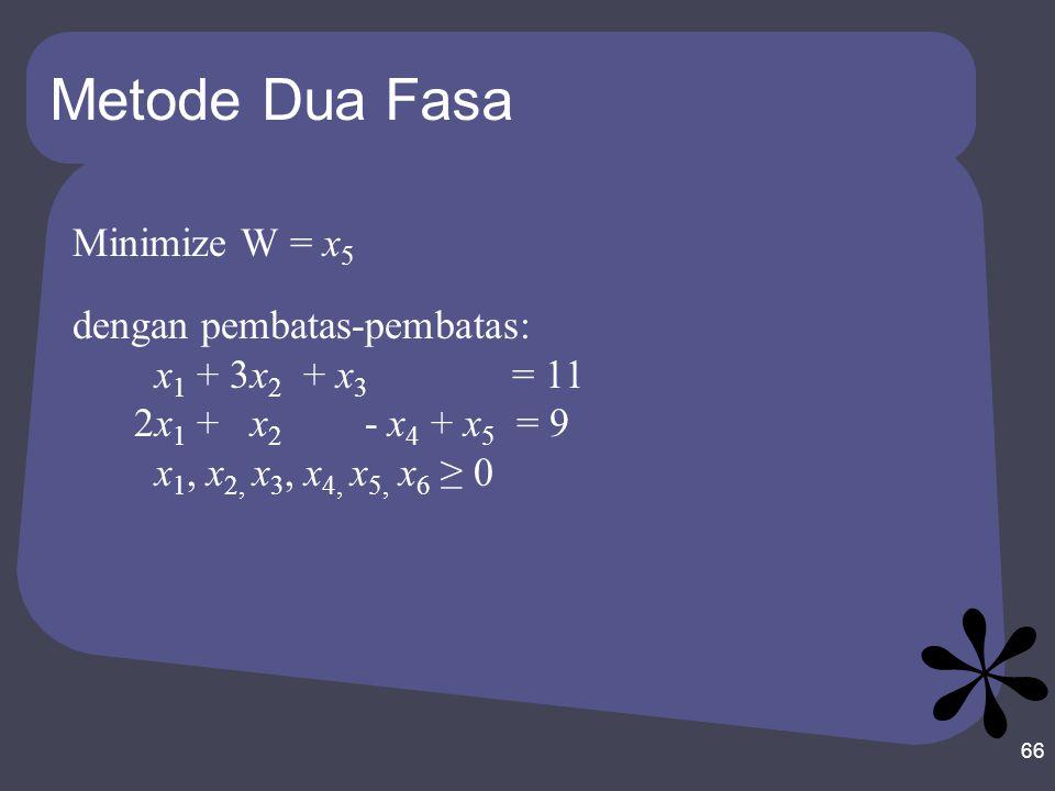 Metode Dua Fasa Minimize W = x5 dengan pembatas-pembatas: