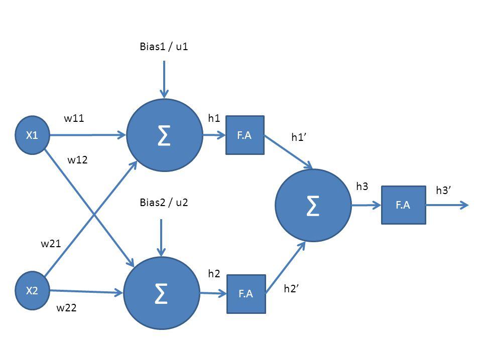 Σ Σ Σ Bias1 / u1 w11 h1 X1 F.A h1' w12 h3 h3' F.A Bias2 / u2 w21 h2 X2