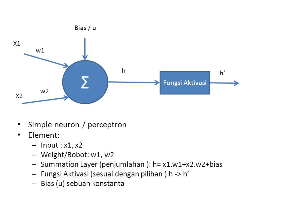 Σ Simple neuron / perceptron Element: Input : x1, x2