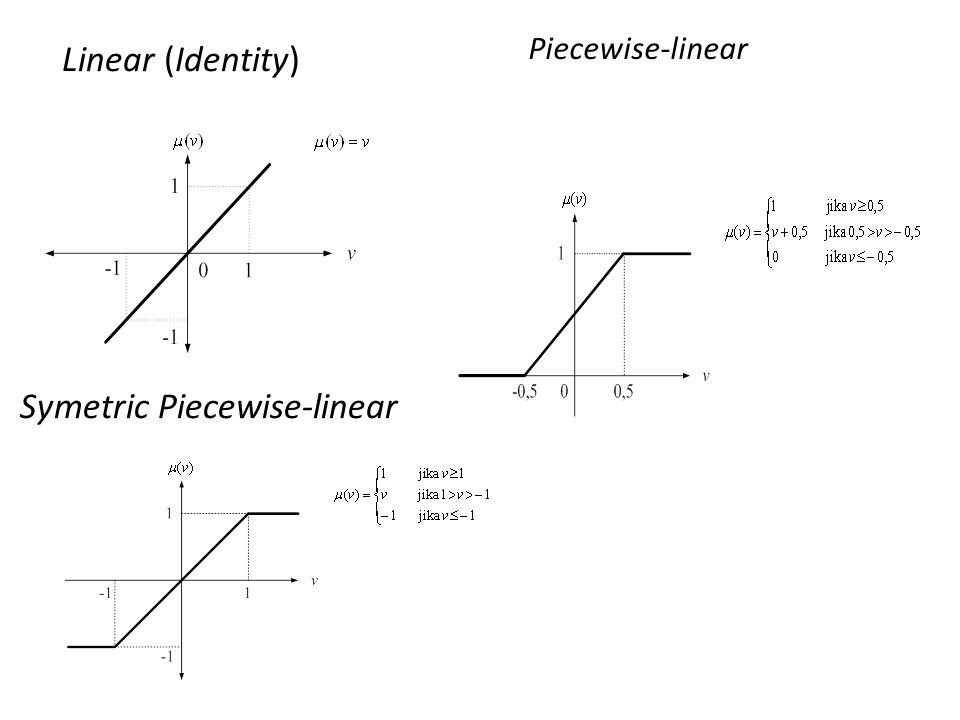 Symetric Piecewise-linear