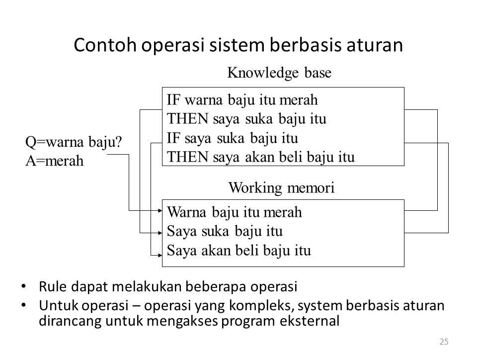 Contoh operasi sistem berbasis aturan