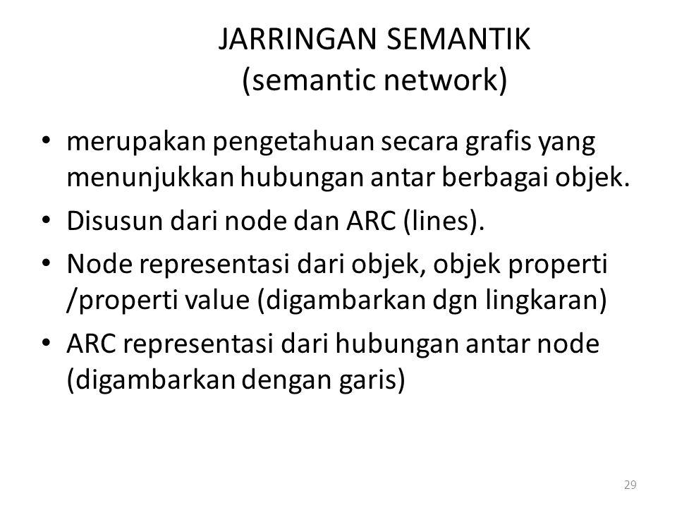 JARRINGAN SEMANTIK (semantic network)