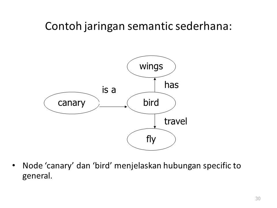Contoh jaringan semantic sederhana: