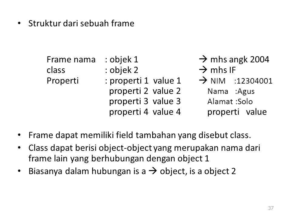 Struktur dari sebuah frame