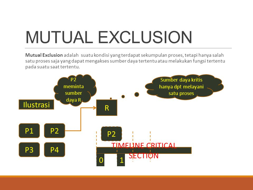 MUTUAL EXCLUSION Ilustrasi R P1 P2 P2 P3 P4 TIMELINE CRITICAL SECTION