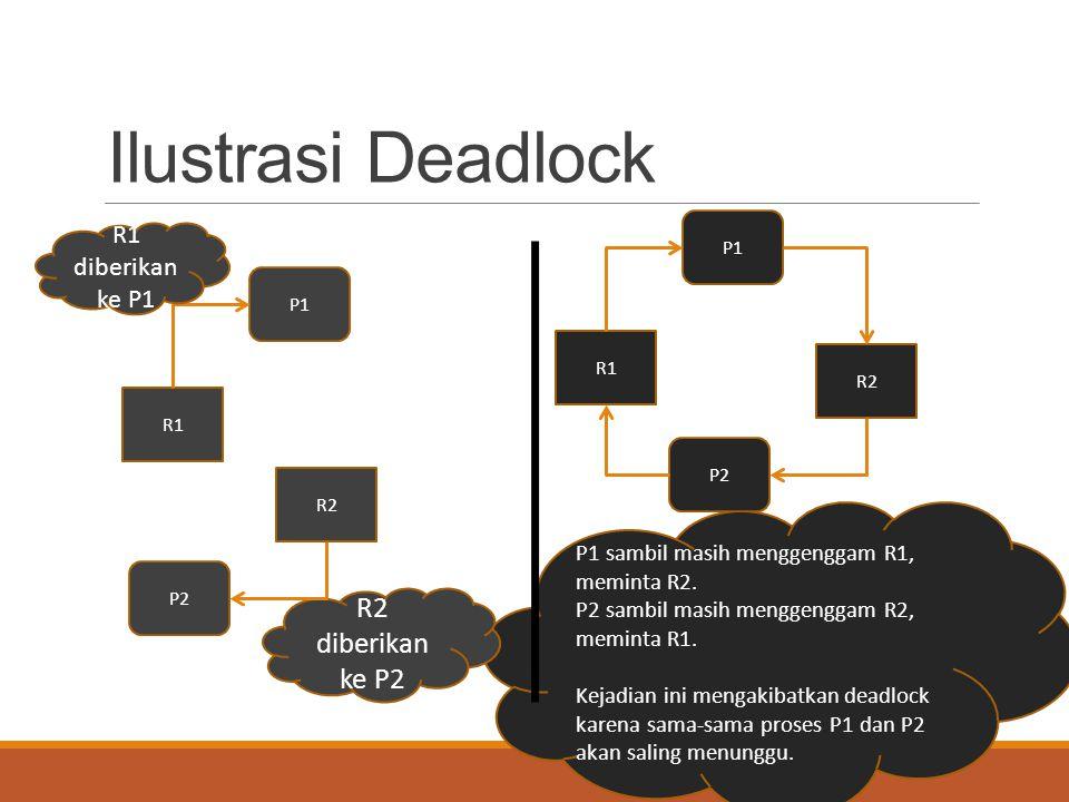 Ilustrasi Deadlock R2 diberikan ke P2 R1 diberikan ke P1
