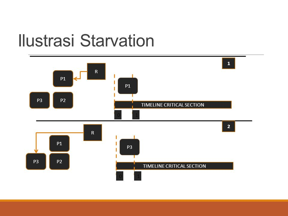 Ilustrasi Starvation 1 R P1 P1 P3 P2 TIMELINE CRITICAL SECTION 1 2 R