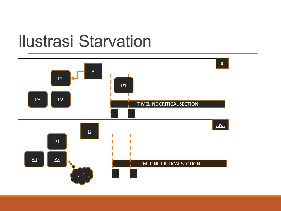 Ilustrasi Starvation 3 R P1 P1 P3 P2 TIMELINE CRITICAL SECTION 1 ..n..