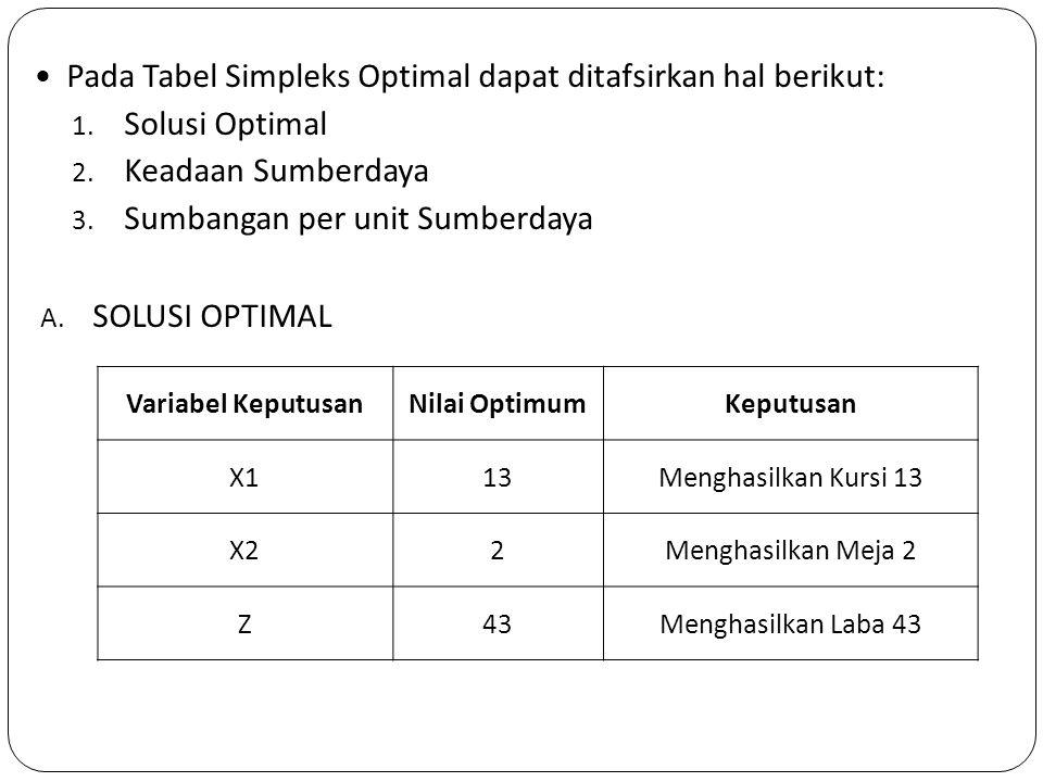 Pada Tabel Simpleks Optimal dapat ditafsirkan hal berikut: