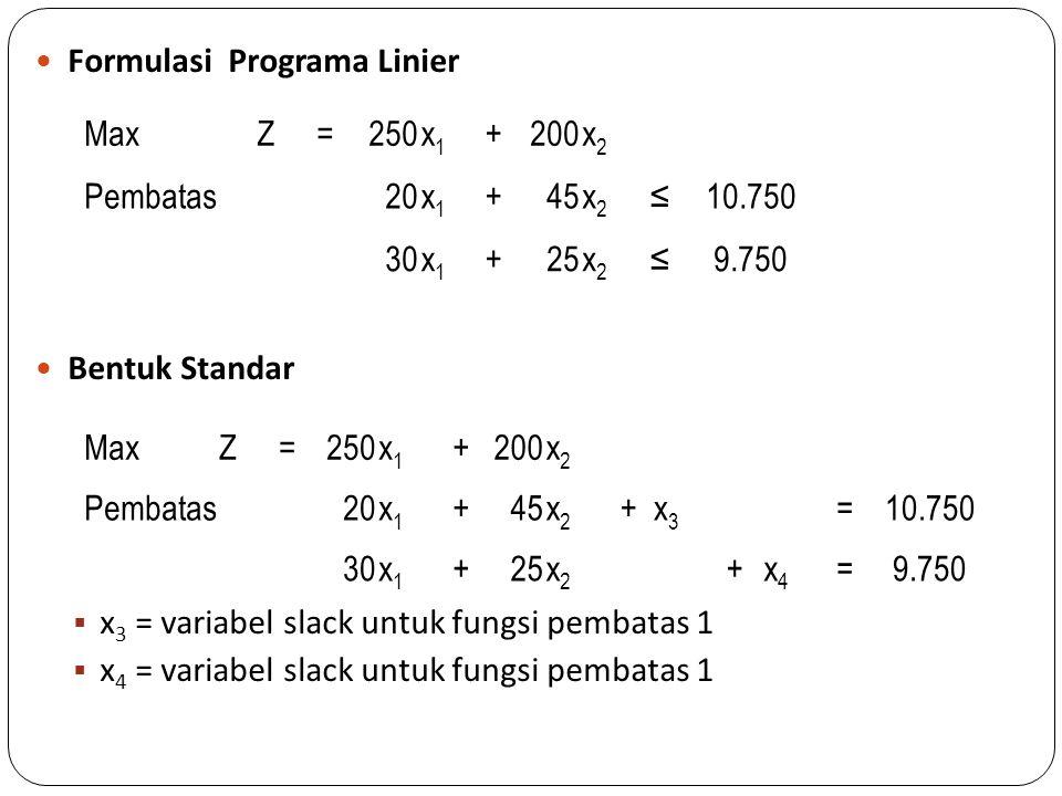 Formulasi Programa Linier