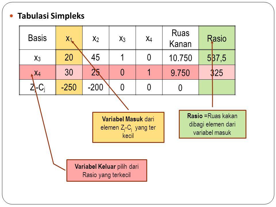 Tabulasi Simpleks Basis x1 x2 x3 x4 Ruas Kanan Rasio 20 45 1 10.750