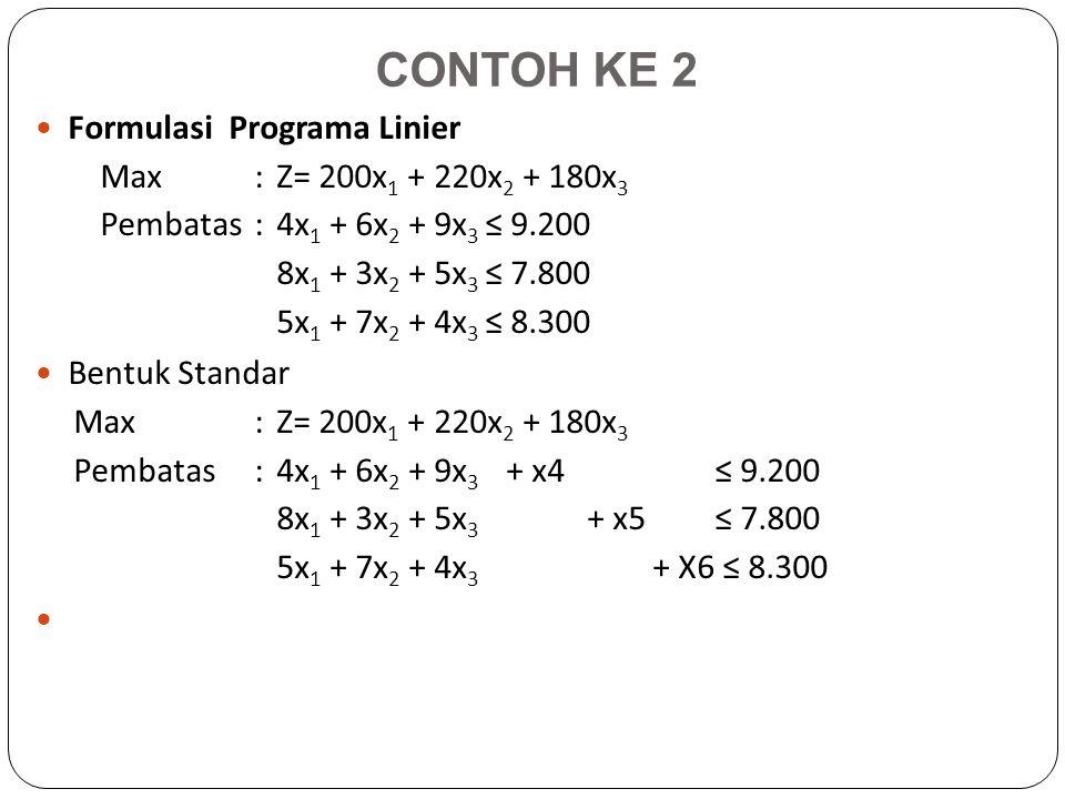CONTOH KE 2 Formulasi Programa Linier Max : Z= 200x1 + 220x2 + 180x3