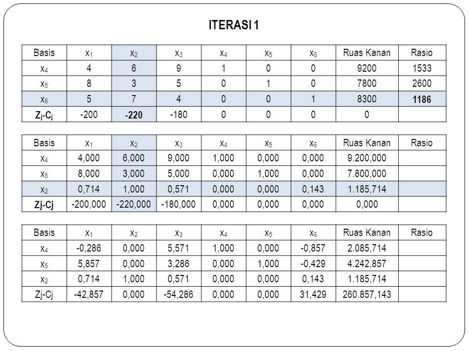 ITERASI 1 Basis x1 x2 x3 x4 x5 x6 Ruas Kanan Rasio 4 6 9 1 9200 1533 8