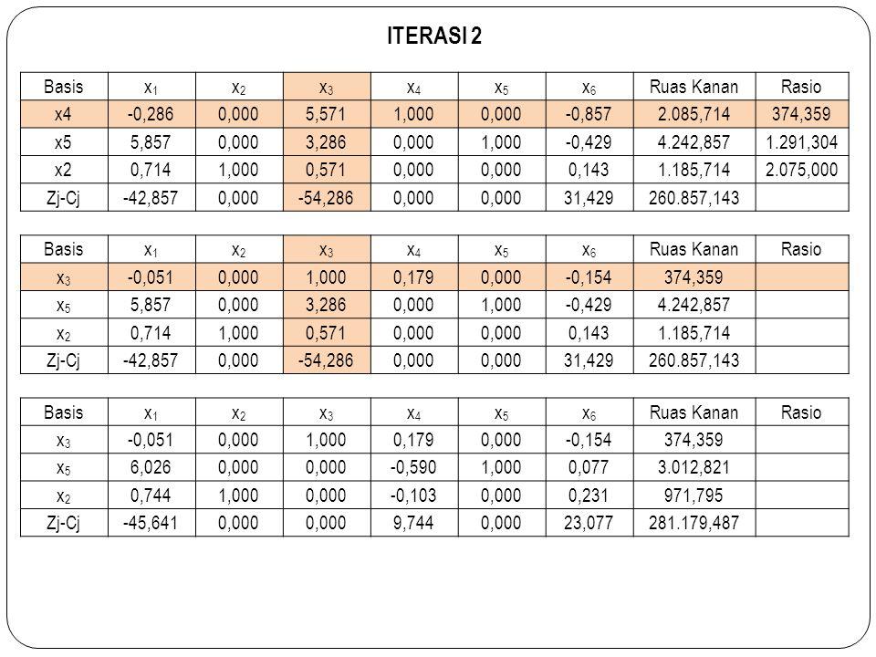 ITERASI 2 Basis x1 x2 x3 x4 x5 x6 Ruas Kanan Rasio -0,286 0,000 5,571
