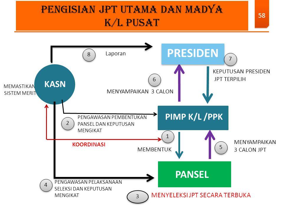 PRESIDEN PENGISIAN JPT UTAMA DAN MADYA K/L PUSAT PANSEL KASN