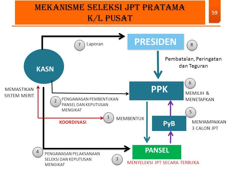 PRESIDEN PPK MEKANISME SELEKSI JPT PRATAMA K/L PUSAT KASN PyB PANSEL