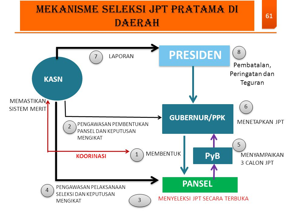 PRESIDEN MEKANISME SELEKSI JPT PRATAMA DI DAERAH PyB PANSEL KASN