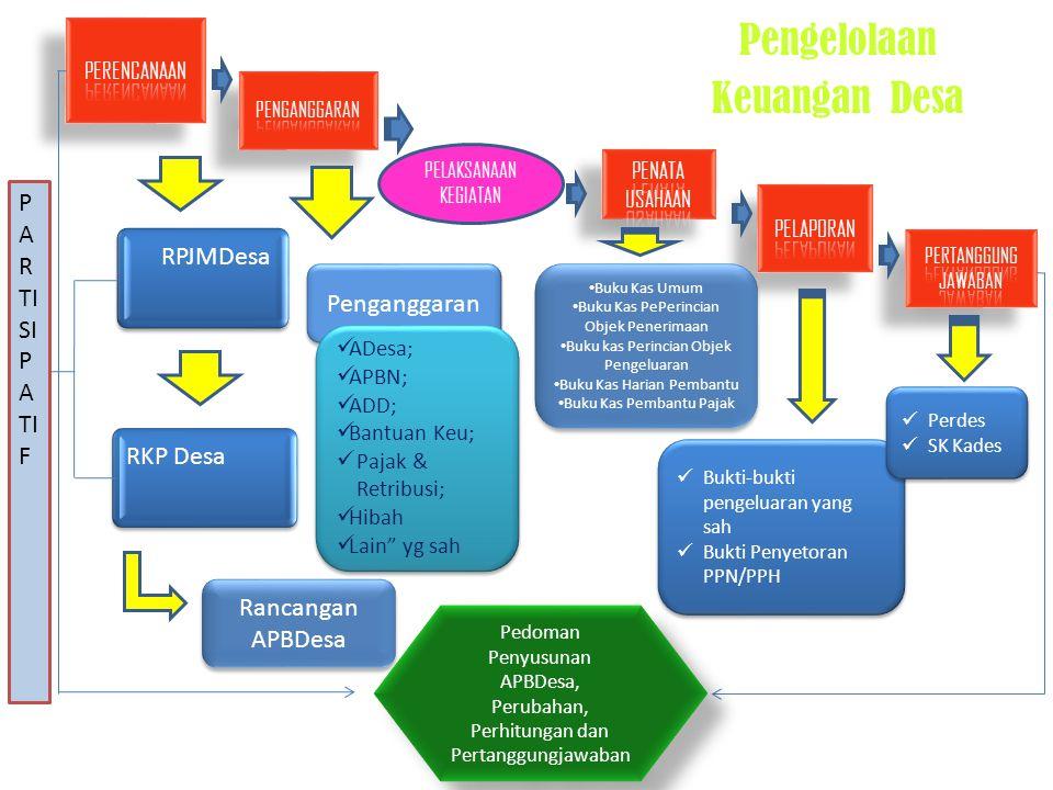Pengelolaan Keuangan Desa RPJMDesa PARTISIPATIF RKP Desa Penganggaran