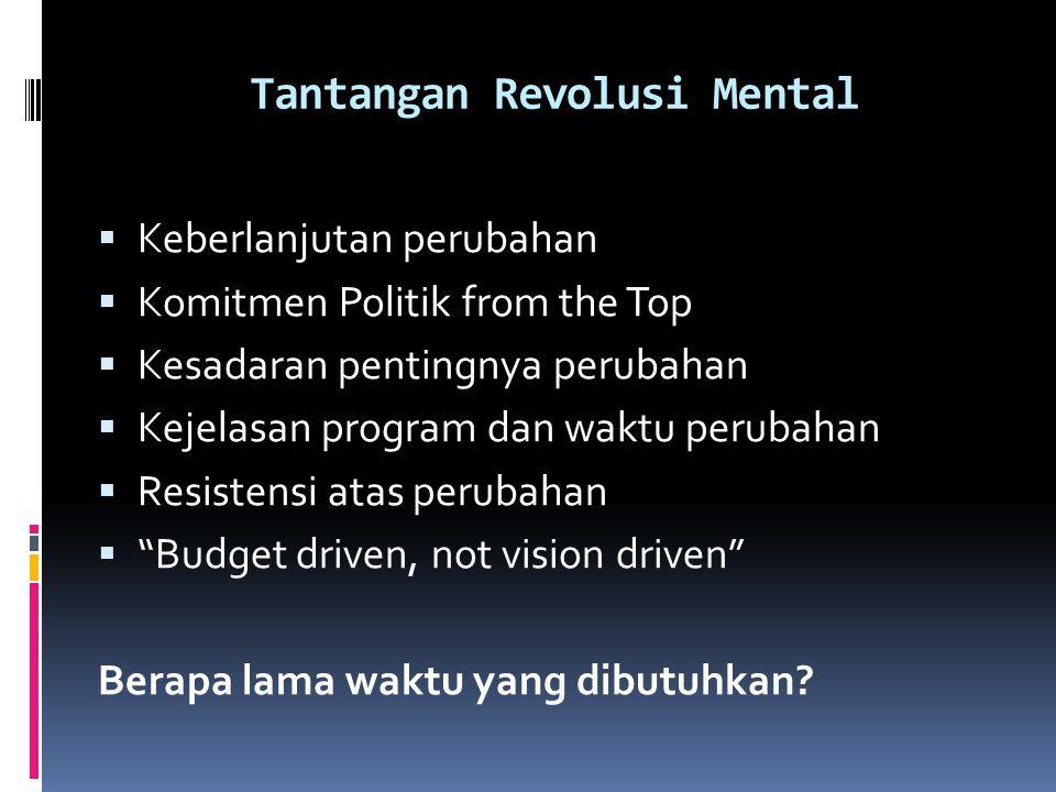 Tantangan Revolusi Mental