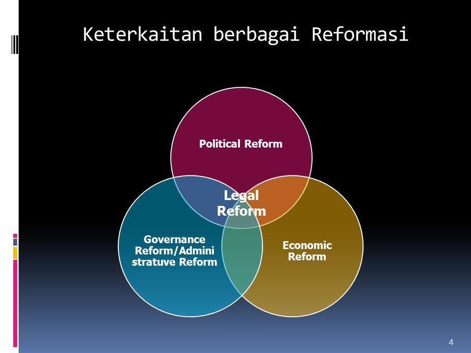 Keterkaitan berbagai Reformasi