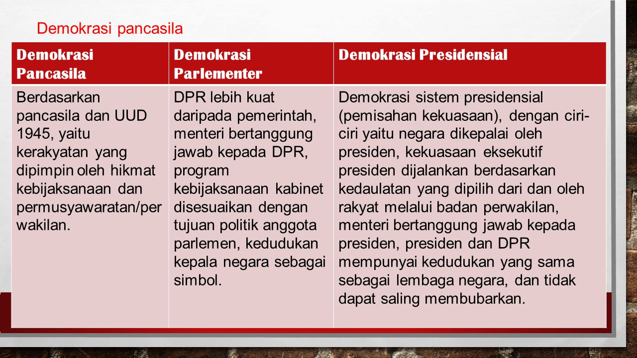 Demokrasi Parlementer Demokrasi Presidensial