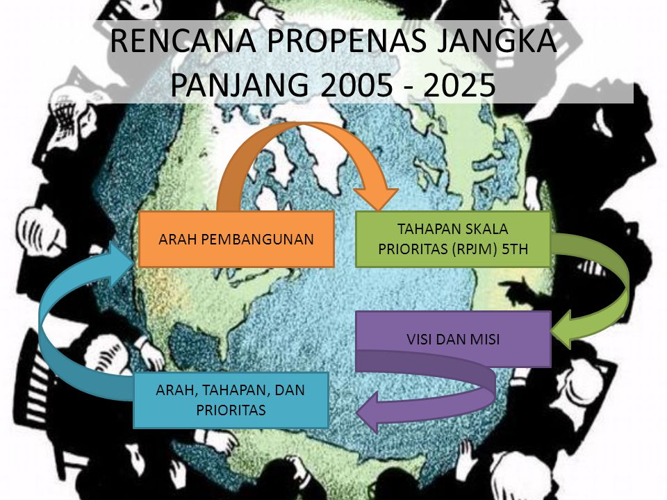 RENCANA PROPENAS JANGKA PANJANG 2005 - 2025