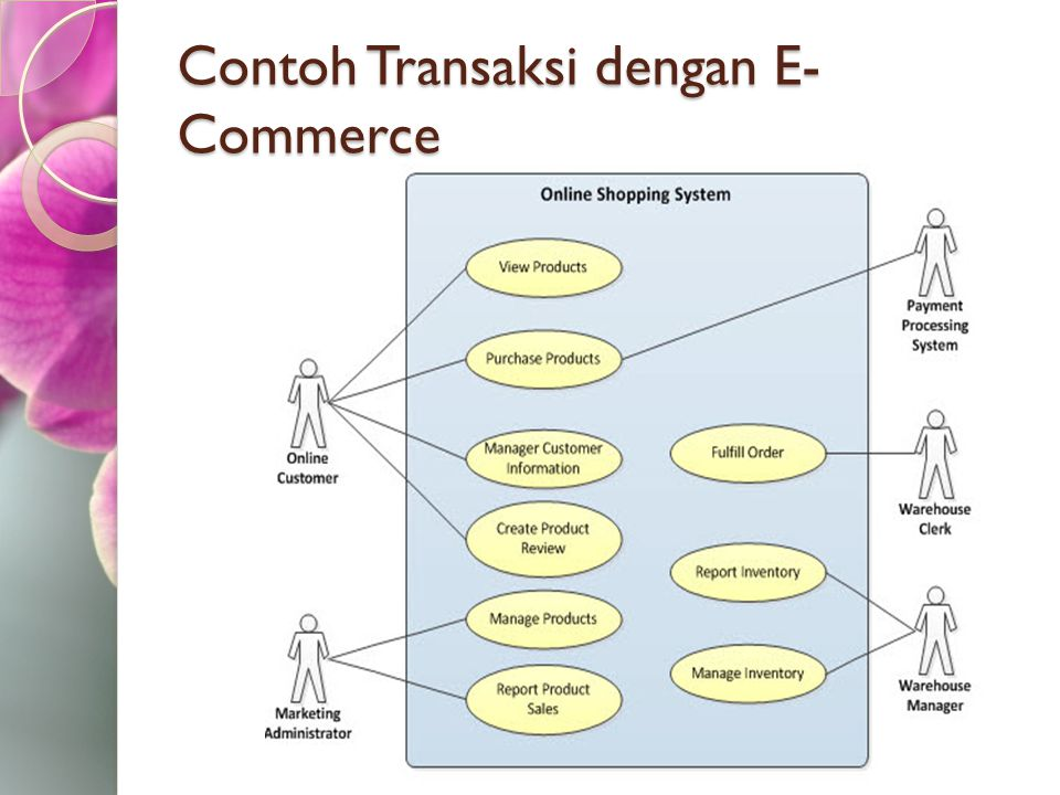 Contoh Transaksi dengan E-Commerce