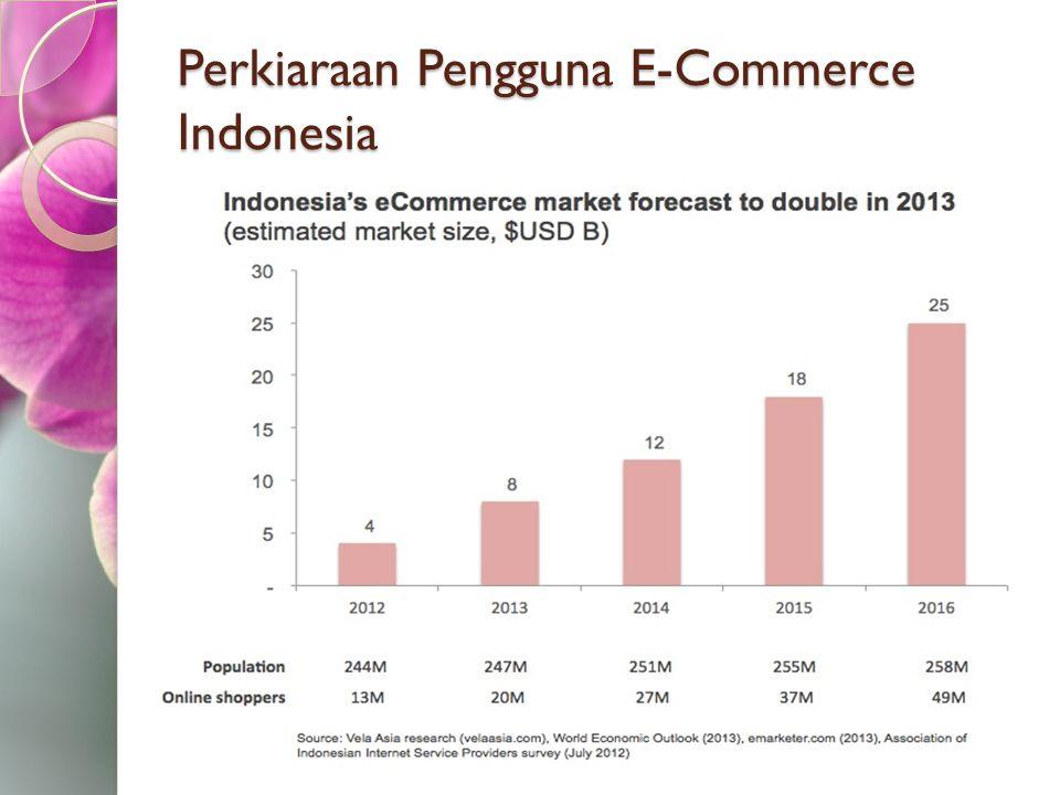 Perkiaraan Pengguna E-Commerce Indonesia