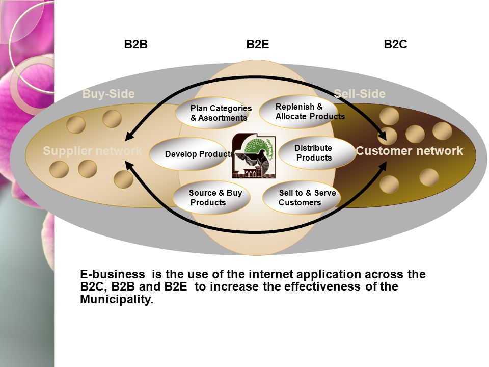 Supplier network Customer network Buy-Side Sell-Side B2C B2B B2E