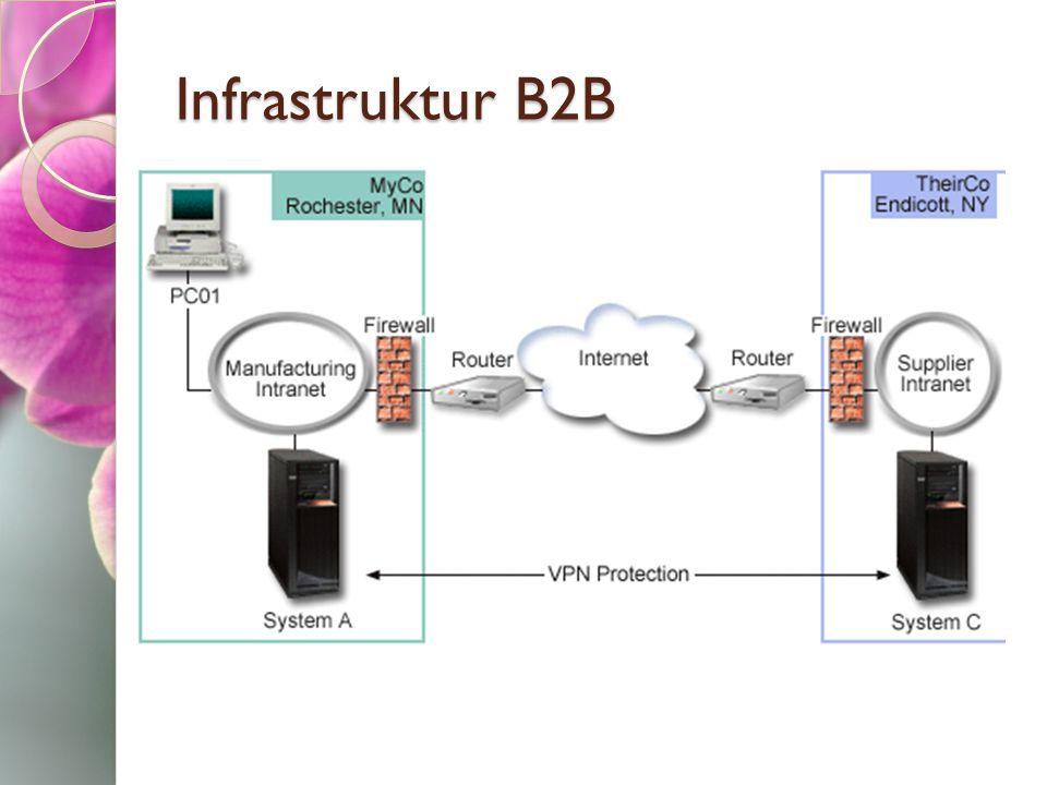 Infrastruktur B2B