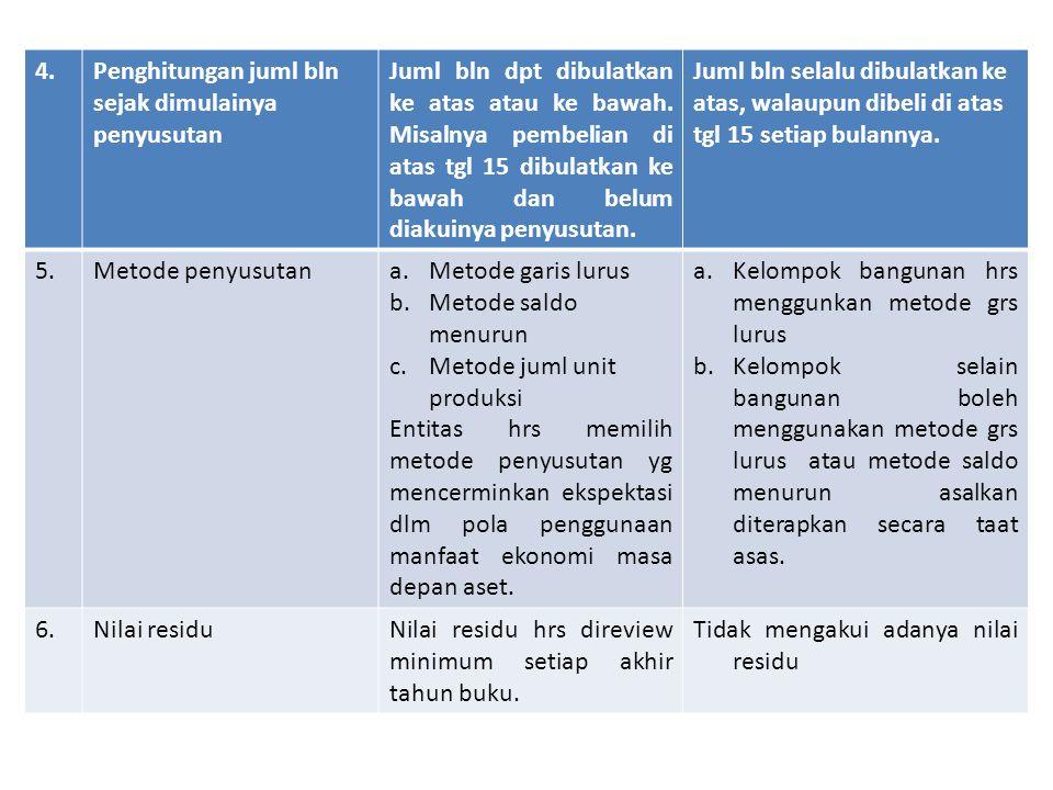 4. Penghitungan juml bln sejak dimulainya penyusutan.