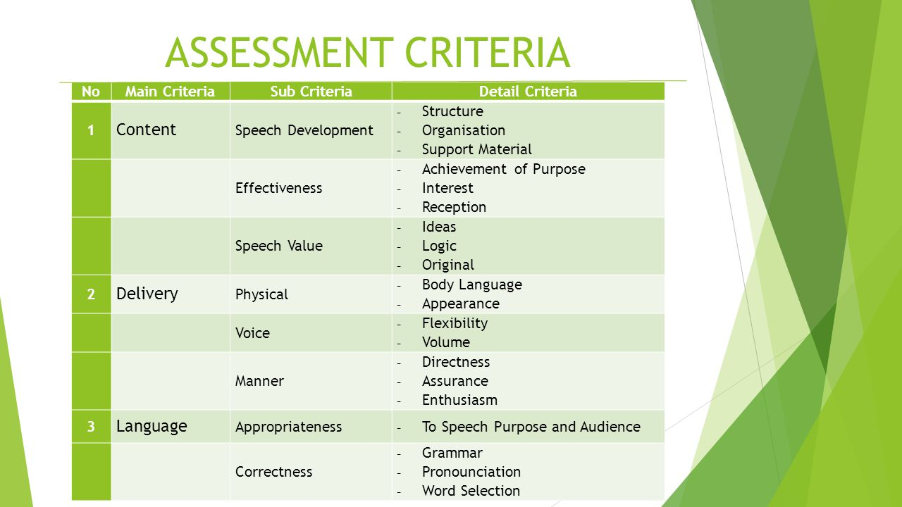 ASSESSMENT CRITERIA Content Delivery Language No Main Criteria