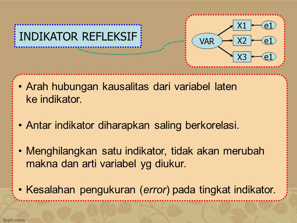 INDIKATOR REFLEKSIF Arah hubungan kausalitas dari variabel laten