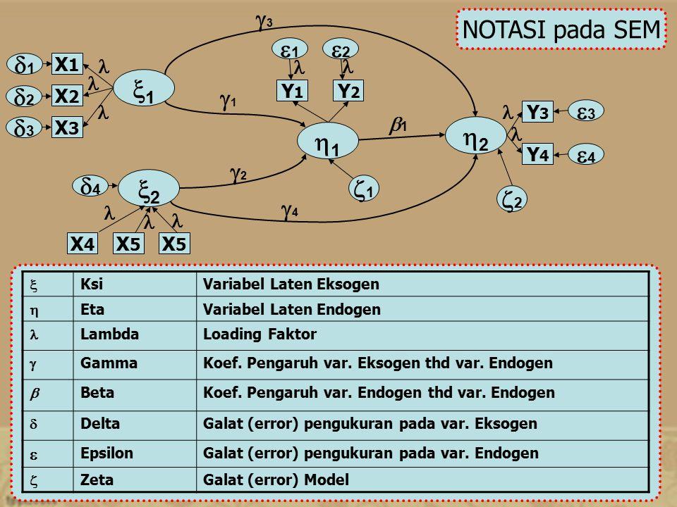 1 2 1 2 1 2 3 4 1 2 3 4 1 2 1 2 4 3 NOTASI pada SEM
