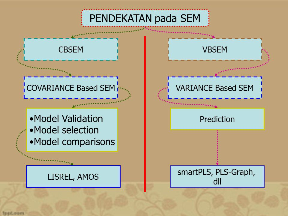 PENDEKATAN pada SEM Model Validation Model selection Model comparisons