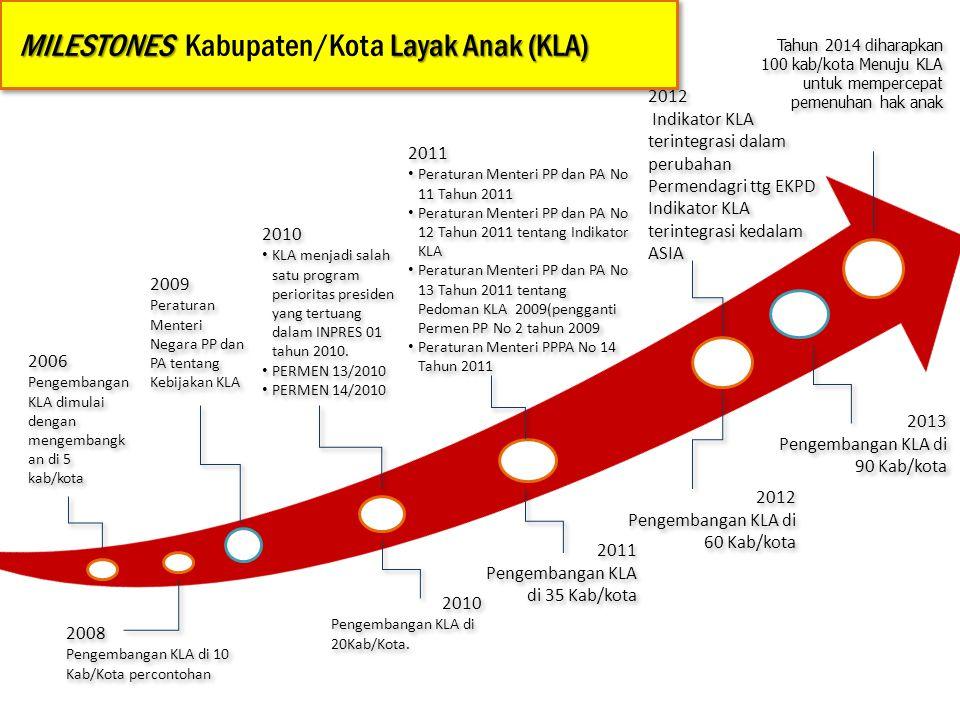 MILESTONES Kabupaten/Kota Layak Anak (KLA)