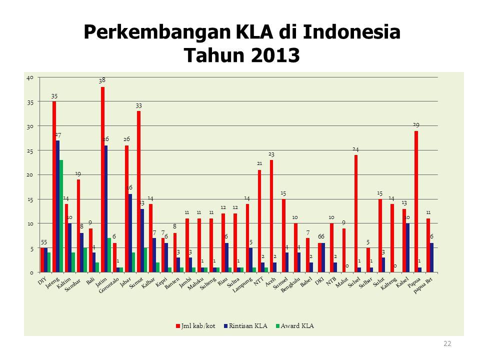 Perkembangan KLA di Indonesia Tahun 2013