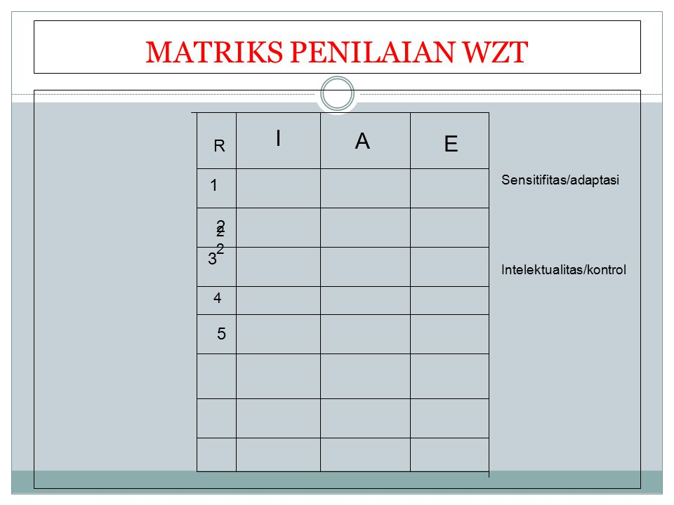 MATRIKS PENILAIAN WZT I A E R 1 2 3 5 22 4 Sensitifitas/adaptasi
