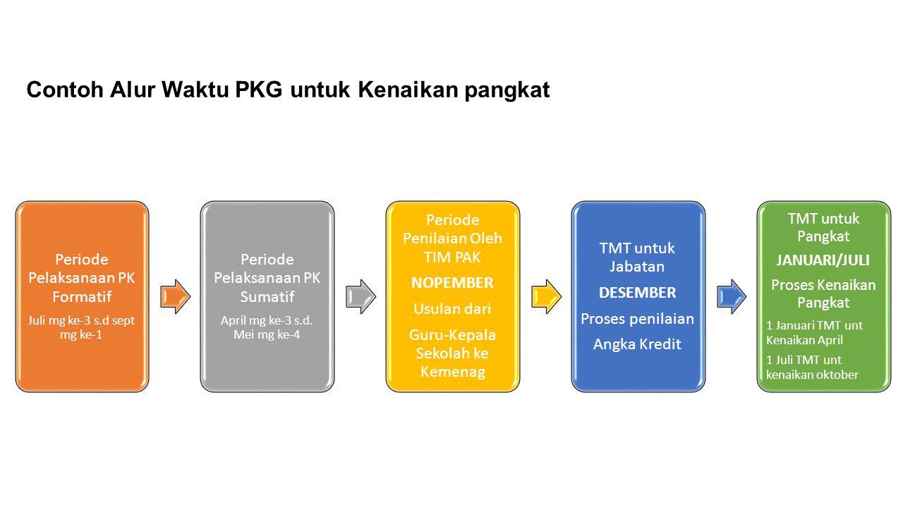 Contoh Alur Waktu PKG untuk Kenaikan pangkat