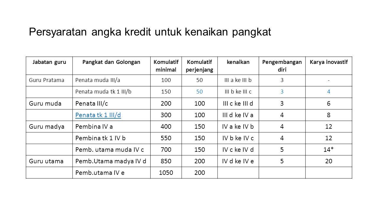 Persyaratan angka kredit untuk kenaikan pangkat
