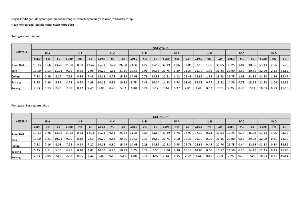 Angka kredit guru dengan tugas tambahan yang relevan dengan fungsi sekolah/madrasah tetapi