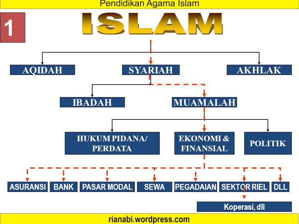 1 ISLAM AQIDAH SYARIAH AKHLAK IBADAH MUAMALAH HUKUM PIDANA/ PERDATA