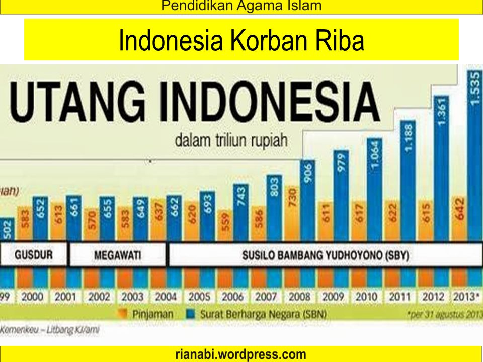 Indonesia Korban Riba