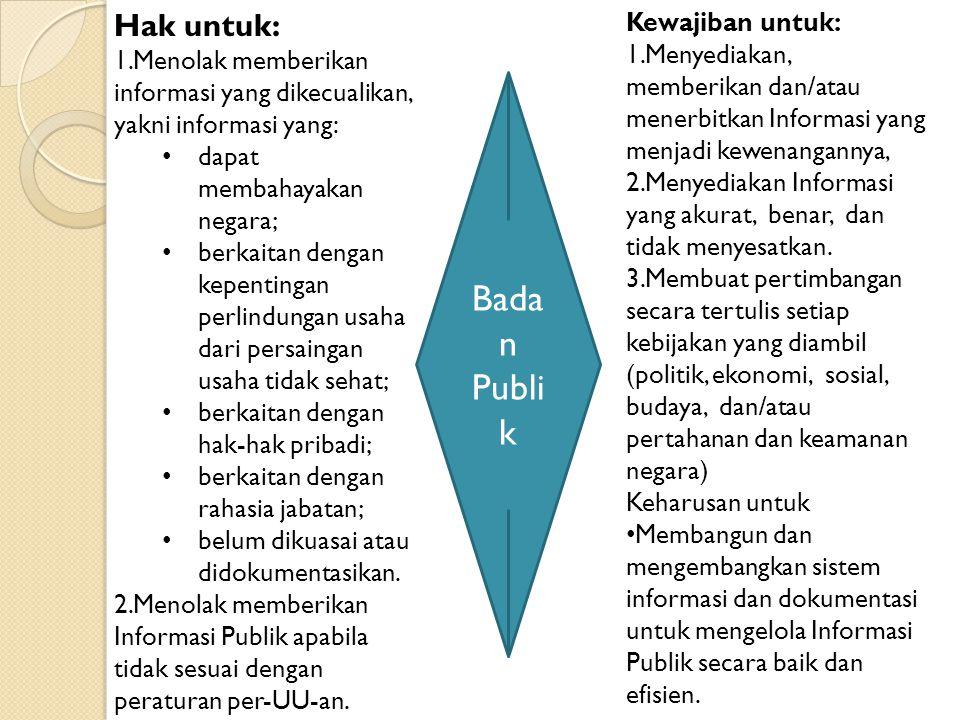 Badan Publik Hak untuk: Kewajiban untuk:
