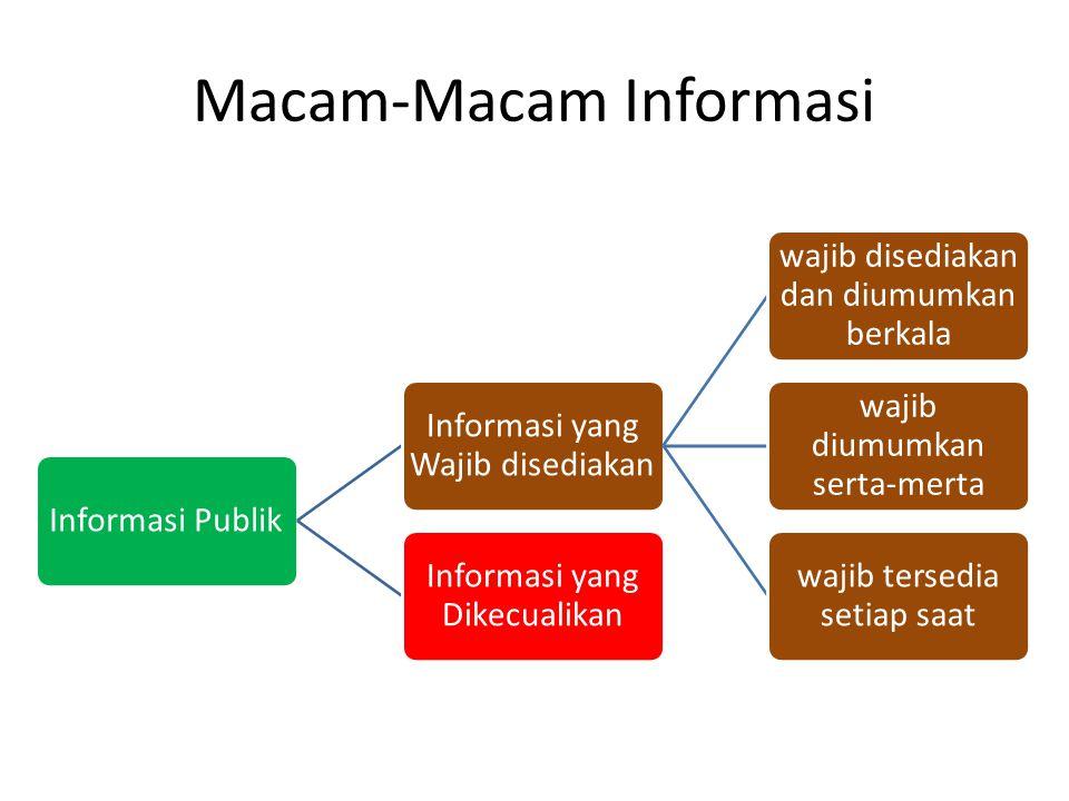 Macam-Macam Informasi