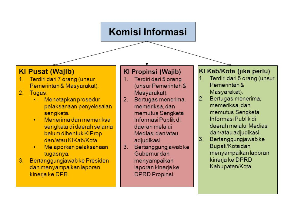 Komisi Informasi KI Pusat (Wajib) KI Propinsi (Wajib)